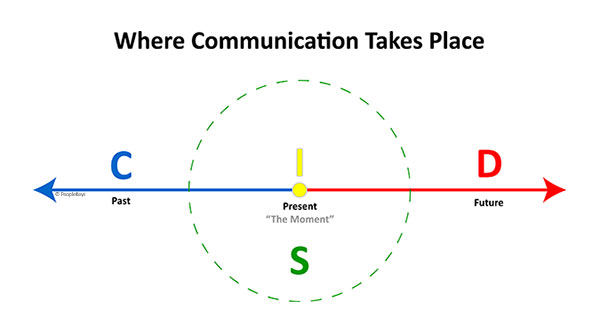 Where communication takes place graphic