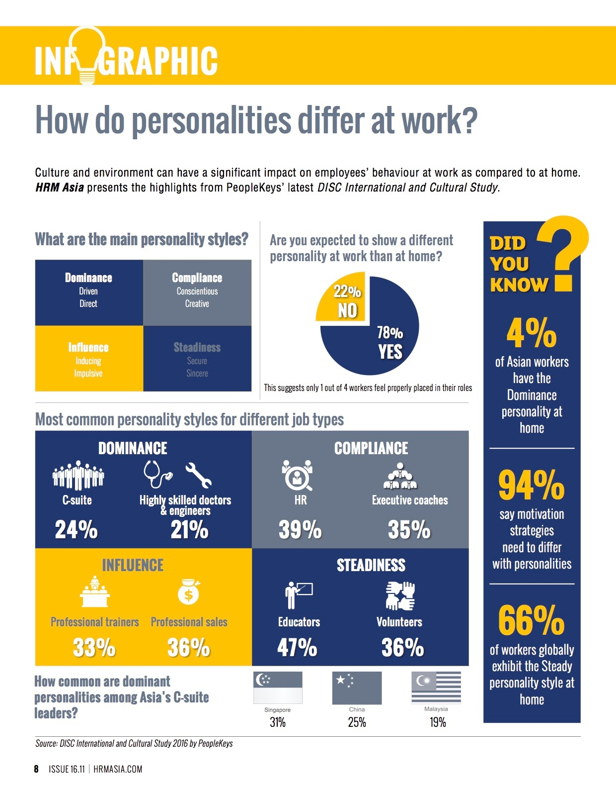 16.11 Infographic - Workplace personalities